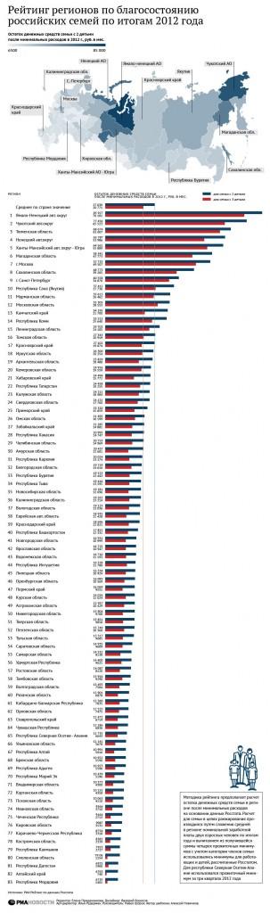 рейтинг благосостояния