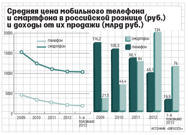 цена мобильников и смартфонов